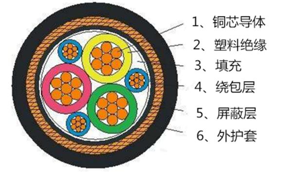 上海起帆变频电缆结构图